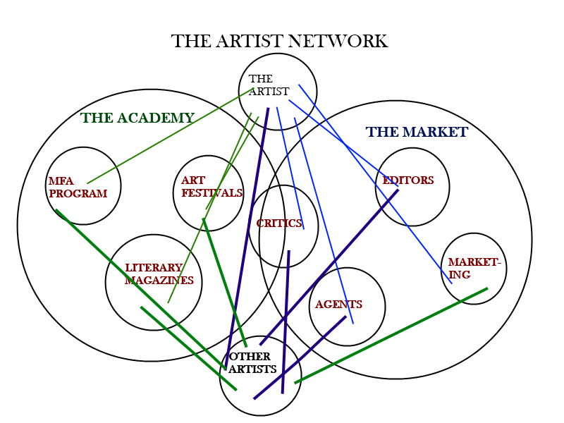 Art network : Art Business Concept, the Artist Assignees partner